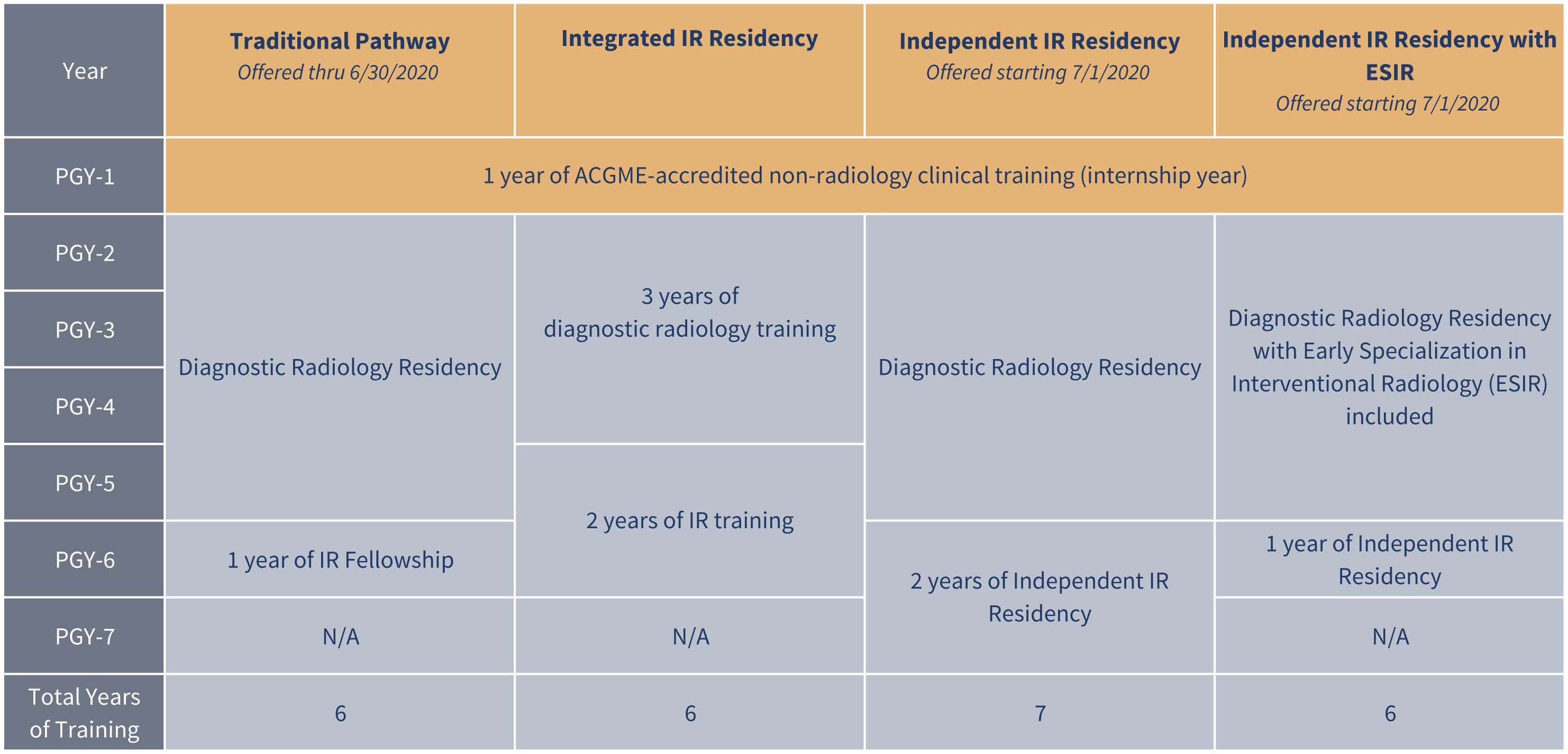 Copy Of Ir Dr Training Chart 002 The American Board Of Radiology